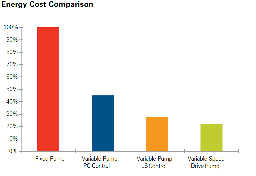 Eaton VSD Cost Comparison